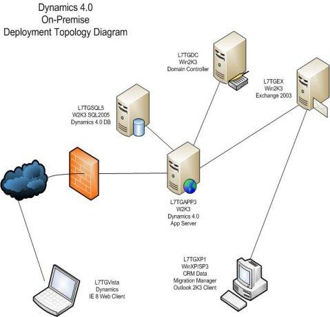 Microsoft Dynamics Crm 4 0 Level 7 Technoblog