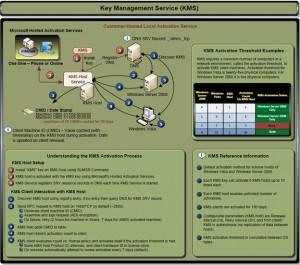 KMS_Installation_Roadmap