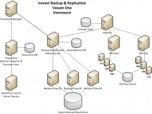 Veeam Topology