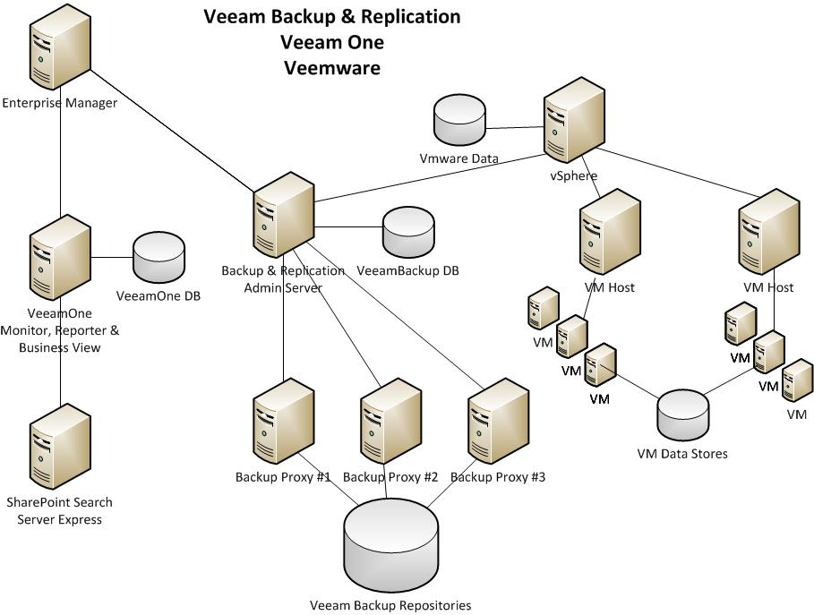 The Awesome 9th Feature Of Veeam Br V7 San Snapshots further 252149 besides Veeam Replication To Dr Site Part 1 Design furthermore Virtual Dektop Infrastructure 86 also Moinmansuri. on veeam backup diagram